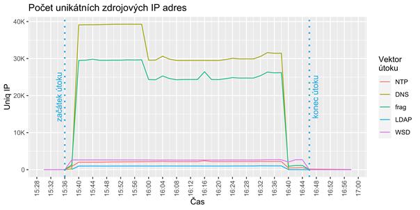 DDoS - počet unikátních zdrojových IP adres