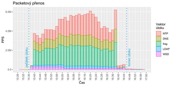 DDoS útok - paketový přenos